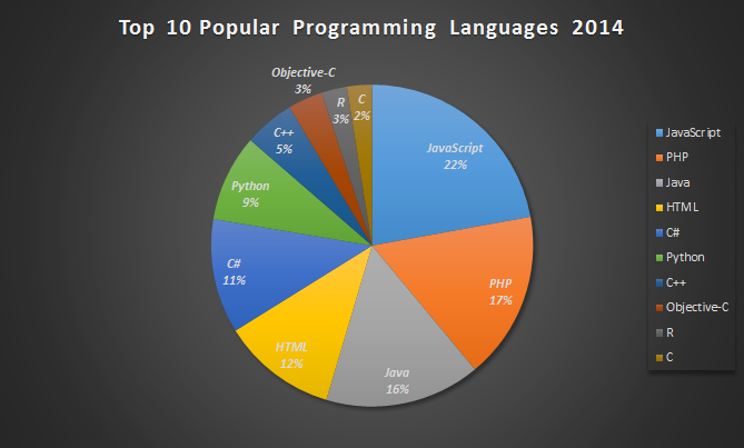 Top 10 Most Popular Programming Languages 2014