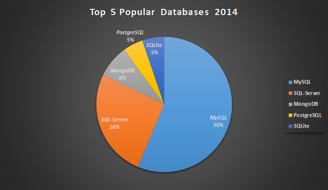 Top 5 Databases 2014